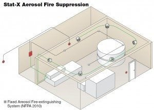 Stat-X Aerosol Sistem Fire Suppression Dengan Gas Aerosol